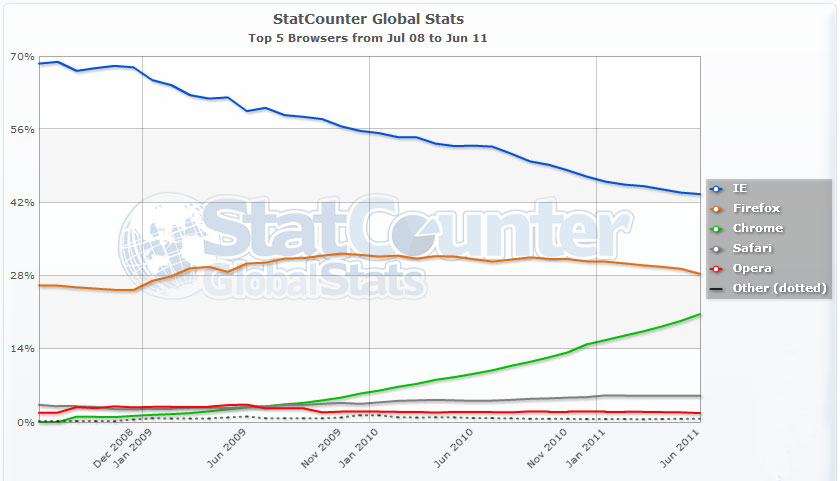2008-2011 Worldside Browser Usage Graph