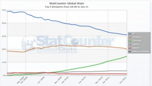 2008-2011 Worldside Browser Usage Graph